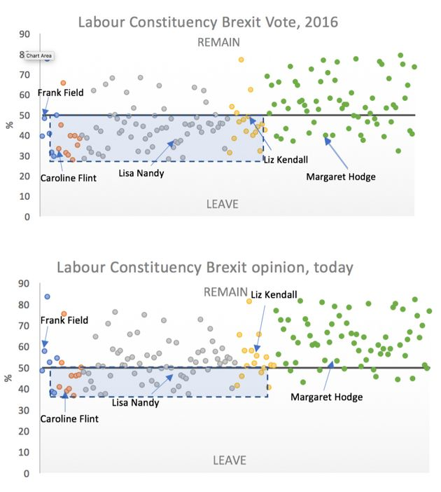 May Needs Labour MPs' Support To Pass Her Brexit Deal – But Their Constituencies Are Drifting Toward