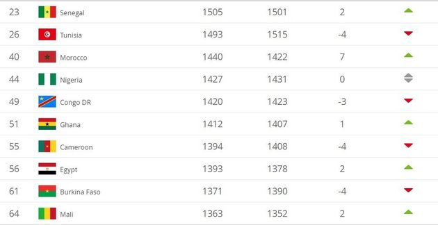 TOP 10 africain du classement de la FIFA au 29 novembre