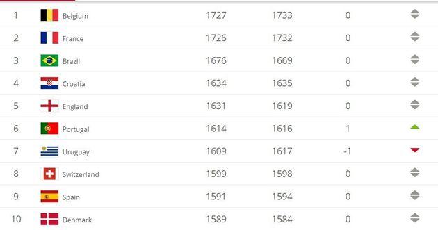 TOP 10 mondial du classement de la FIFA au 29 novembre