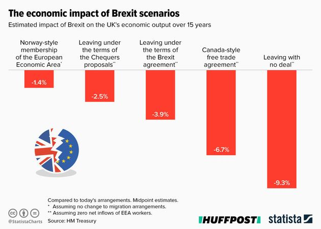 Here's How All Those Brexit Promises Are Stacking Up Two Years Later (It's Not
