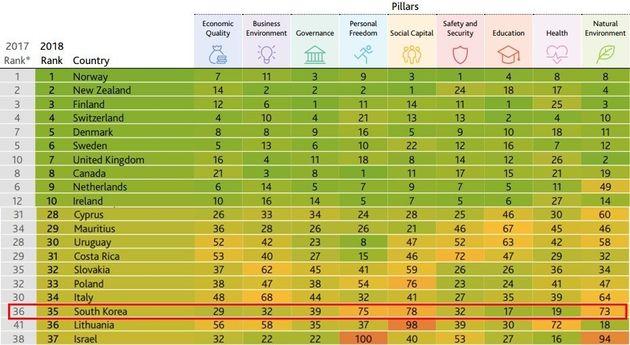 왜 영국의 싱크탱크는 한국의 '사회적 자본'을 세계 78위로