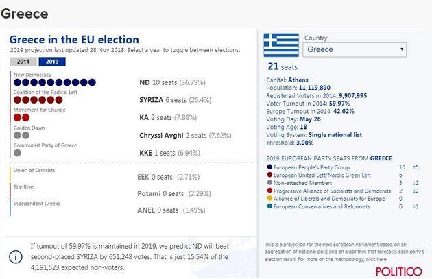 Δημοσκόπηση του Politico για τις ευρωεκλογές στην Ελλάδα: Tα ποσοστά των