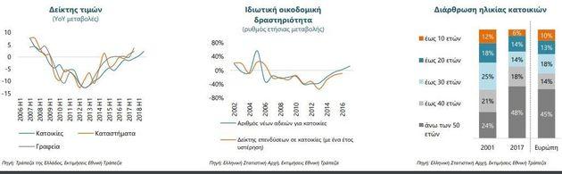 Αγορά ακινήτων: Το 40% των επενδυτών είναι ξένοι, αύξηση στις τιμές των