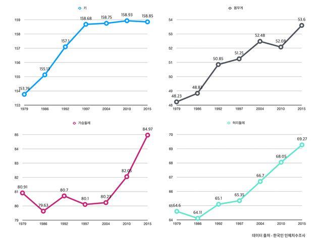 1979년부터 2015년까지 만 13세~18세의 여성 청소년의 평균 신체사이즈 변화 (한국인