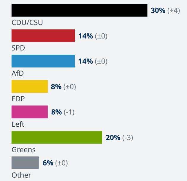 Δημοσκόπησηαπό την «Deutschlandtrend»,...