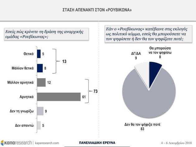 Έρευνα Κάπα Research: Δυσοίωνες προβλέψεις για την Ευρώπη, μείζον πρόβλημα η ανεργία το
