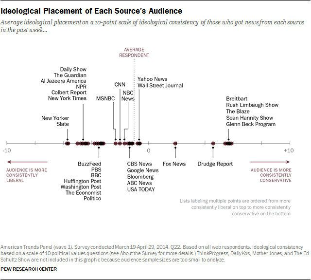A 2014 chart from the Pew Research Center that categorized news outlets based on readers' political leanings.