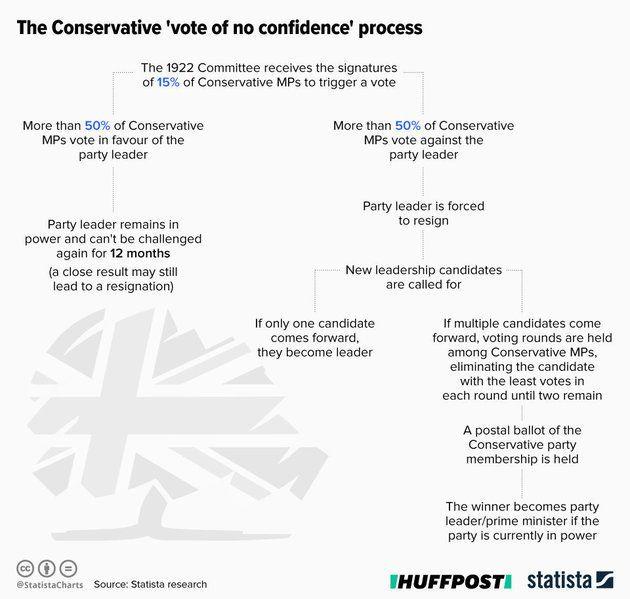 Όσα θα ακολουθήσουν αν οι Συντηρητικοί ψηφίσουν υπέρ της αποπομπής της