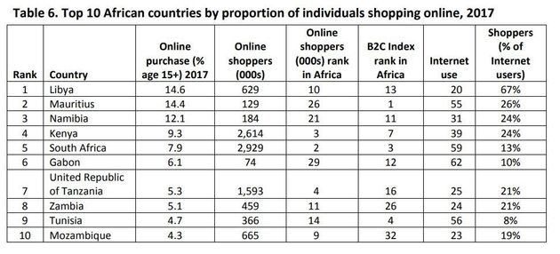 Le commerce électronique tunisien en stagnation, selon un classement des