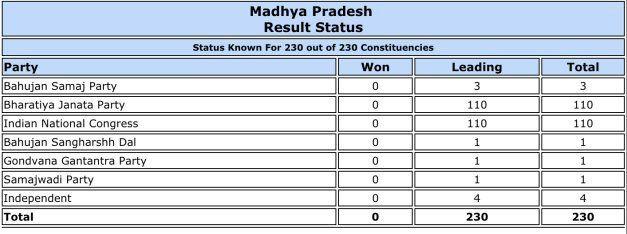 Madhya