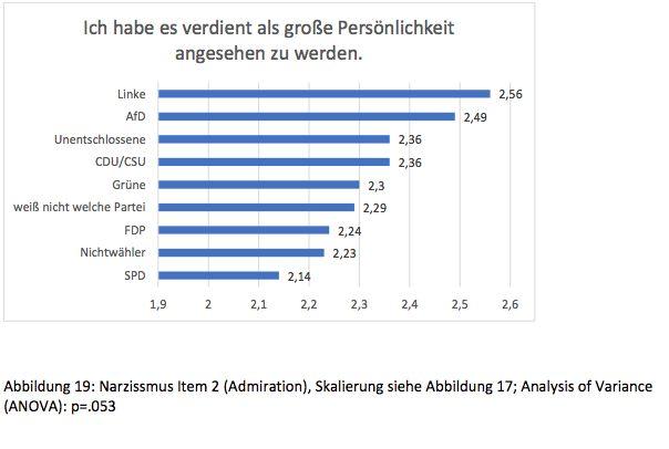 Studie: AfD-Wähler und Linke neigen zu
