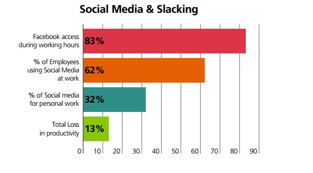 Indian Employees Spend More Than 32% Of Their Time On Social Media During Work Hours:
