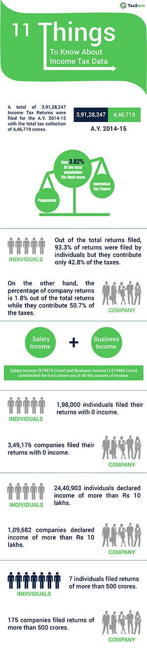 Here's The Latest Data On India's Income Tax Heroes And