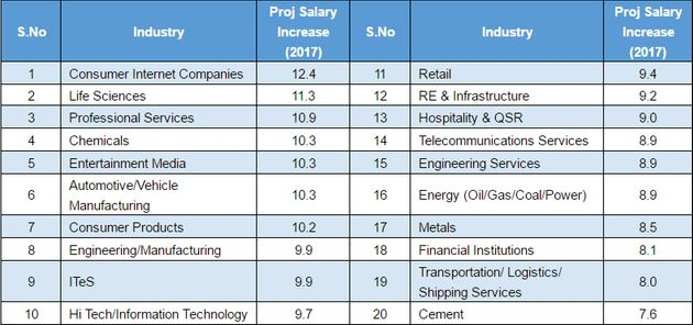 These Jobs Will See The Highest Salary Increases This Year: