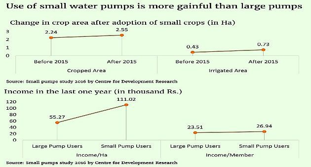 This Is How Small Water Pumps Can Transform The Lives Of Farmers In