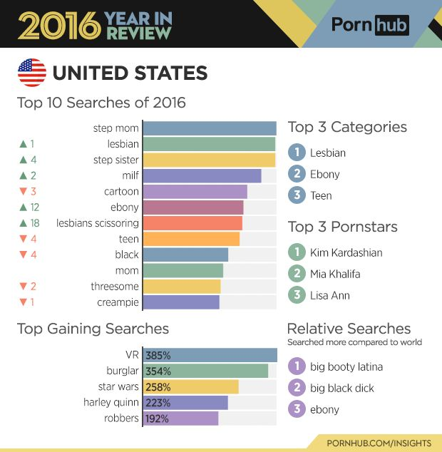 How Desi Porn Search Terms Differ From The Rest Of The
