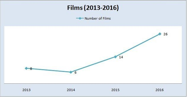 Number of Pakistani films released between 2013 and
