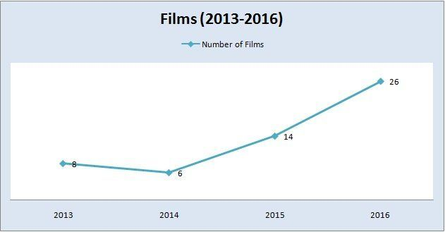 Number of Pakistani films released between 2013 and 2016