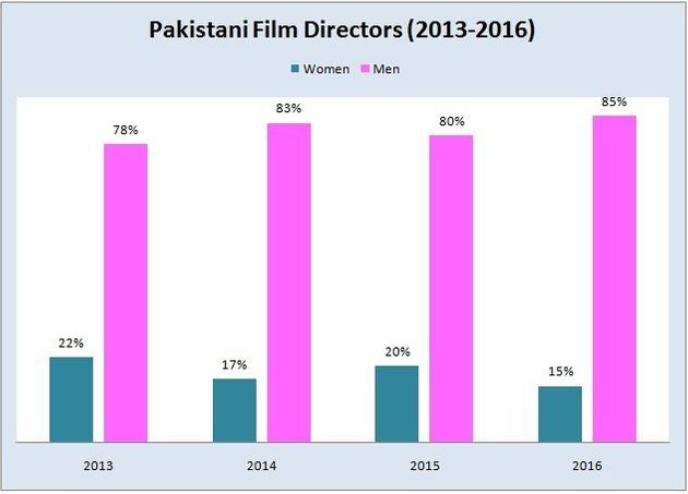 Percentage of film directors