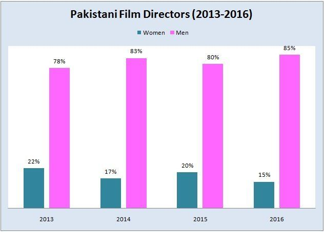 Percentage of film directors (gender)