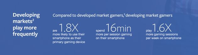 Facebook Survey Says Close To Half Mobile Gamers Are