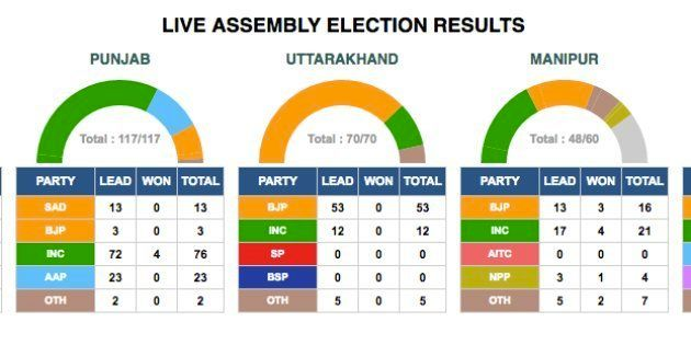 Here Are The Constituency-Wise Results From UP, Punjab, Manipur, Uttarakhand, And