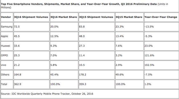 Samsung Retains World Smartphone Crown Despite Note7