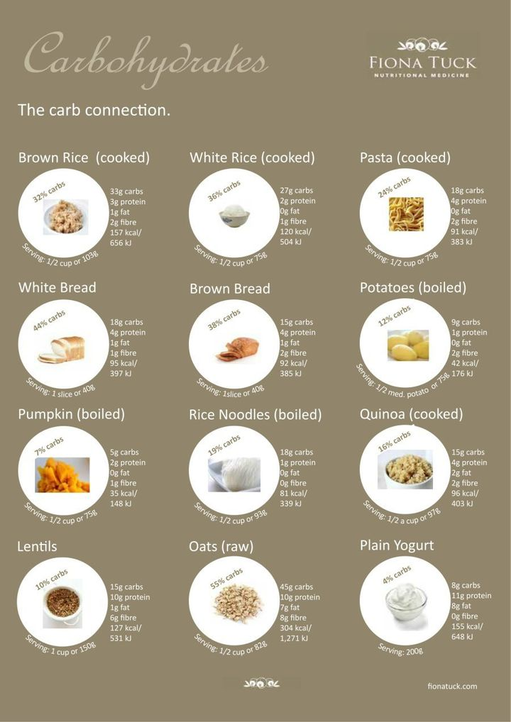 Save this handy carb serving guide from nutritionist Fiona Tuck.