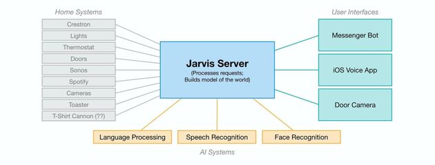 Meet Jarvis, The Personal Assistant Built By Mark