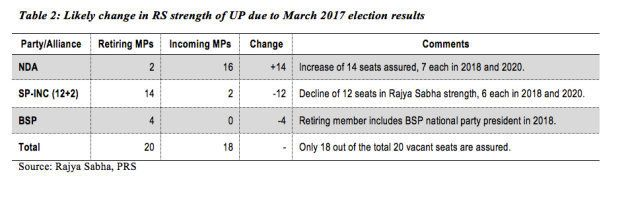 How The Uttar Pradesh Election Results Will Affect The Composition Of The Rajya