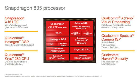 Snapdragon 835: Qualcomm's New Flagship Chipset Is 27 Percent Faster With QuickCharge