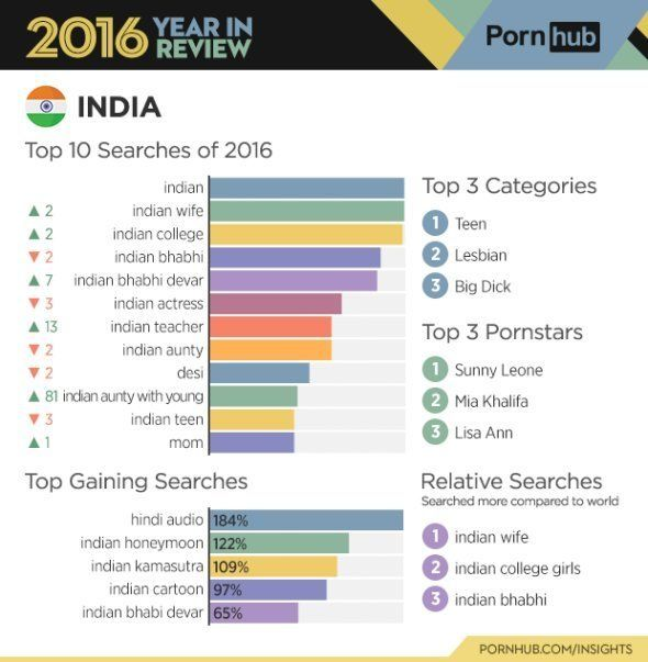 Sunny Leone Still Most Sought By Indian Porn Surfers Says PornHub's Annual