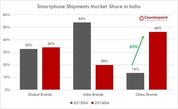 With 83 Million Smartphones Made In India in 2016, 'Make In India' Makes