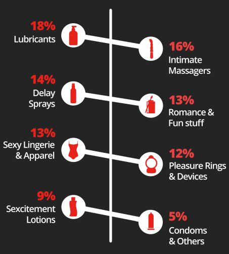 Punjabi Women Buy The Most Number Of Sex Toys In India, But Still Can't Beat The
