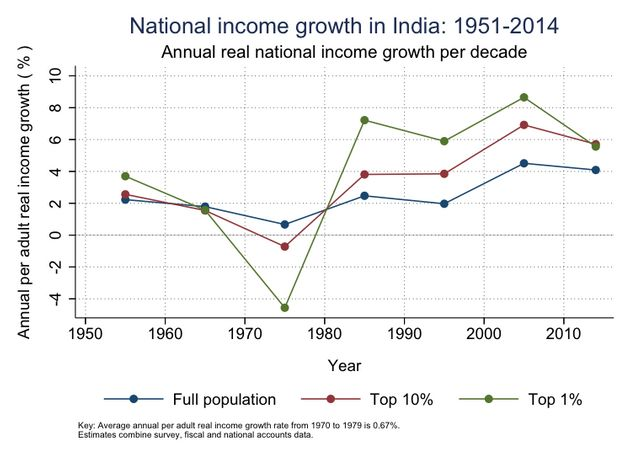 Tackling Economic Inequality Should Top Modi's Agenda For