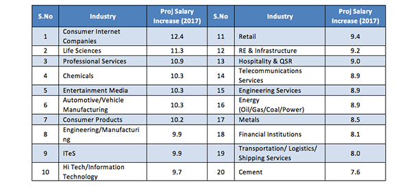 Indian Salaries Are Graying, But Still Growing:
