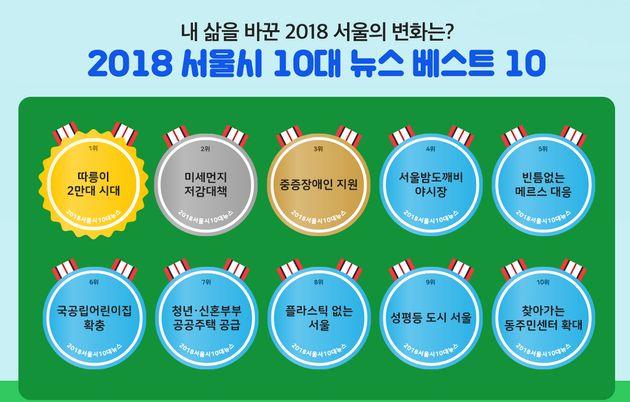 서울 시민이 '따릉이'를 2년 연속 '공감 1위' 정책으로