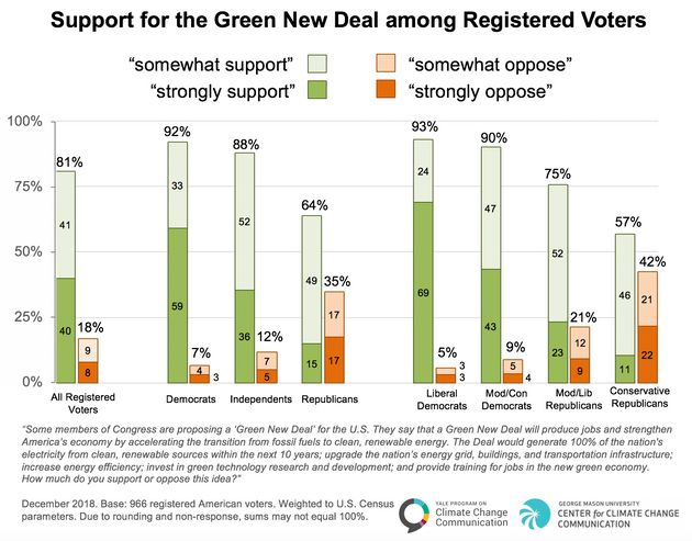 Survey data shows the strongest support for a Green New Deal among liberal