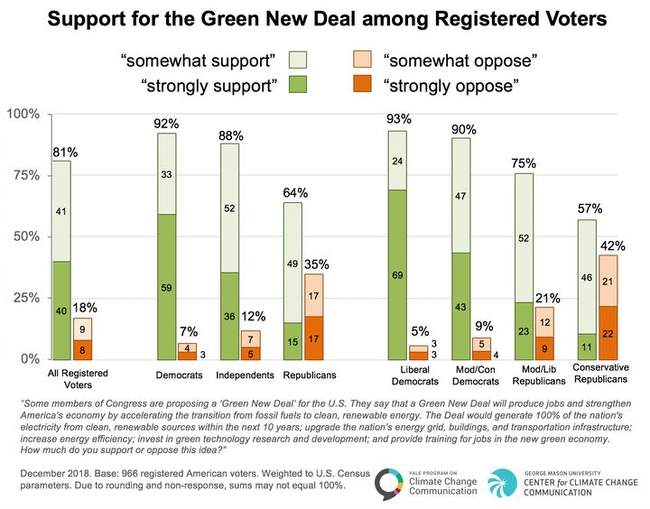 Survey data shows the strongest support for a Green New Deal among liberal Democrats.