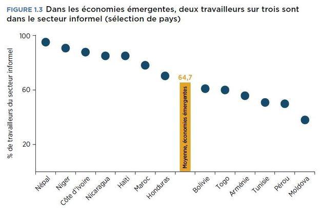La Tunisie est-elle impactée par la mutation du marché du travail? Un rapport de la Banque Mondiale y