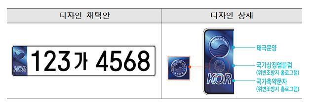 차세대 자동차 번호판과 전자여권 디자인이