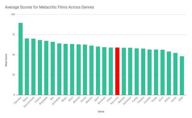 Which Movie Critics Hate Rom-Coms The