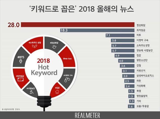 2018 올해의 뉴스 톱15: 정상회담, 최저임금, 미투, 이명박 구속, 방탄소년단