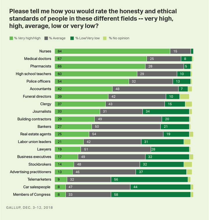 A Gallup poll measured the public's views of the honesty and ethical standards of members of various occupations.