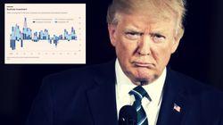 Trumps falsches Steuergeschenk: Eine Grafik zeigt, wie Steuersenkungen den USA