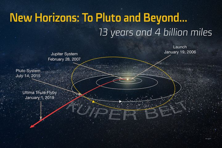 An illustration of the New Horizons probe's path through space, provided by theJohns Hopkins Applied Physics Laboratory