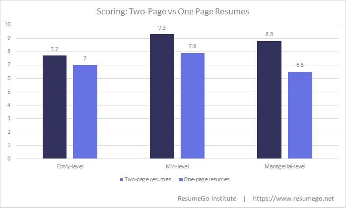 how many pages should your resume be  here u2019s the science