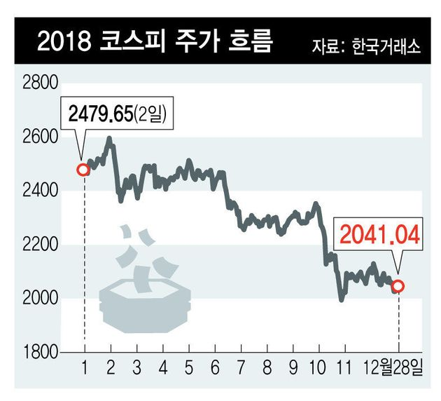2018년 주식시장 결산 : 희망적인 출발, 불안한