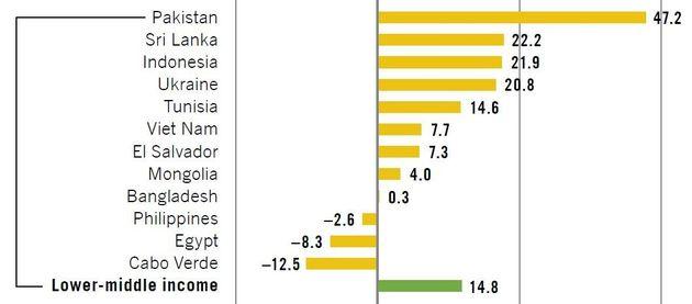 Écarts basés sur la médiane(salaires par