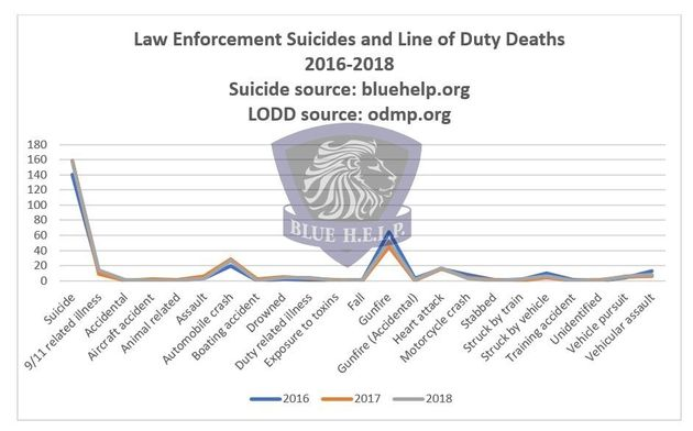 For Third Straight Year, Police Suicides Outnumber Line-Of-Duty